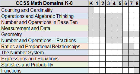 4myLearn – Common Core State Standards Math