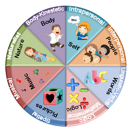 gardners multiple intelligences Gardner's theory of multiple intelligences in his work, frames of mind, howard gardner describes seven intelligences: linguistic, logical-mathematical.